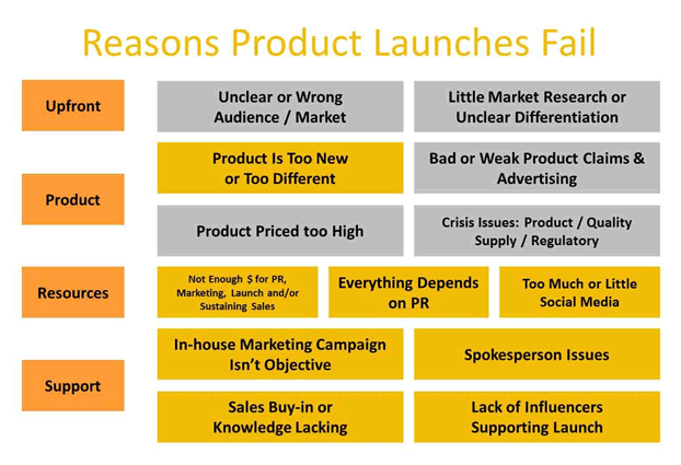 product launches fail