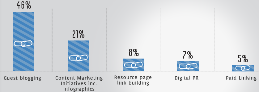 Role of Infographic in Content Success for Link Building in 2016
