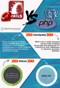Ruby vs PHP – Which is Preferable?  (Infographic)